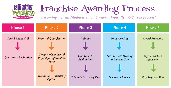 franchiseawardingprocess
