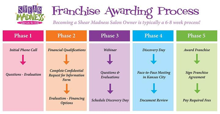 franchiseawardingprocess
